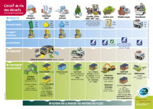 Calendrier Eboueur 2020.Dechets Commune De Mesquer Quimiac